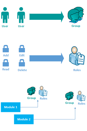 Users and Contacts Management